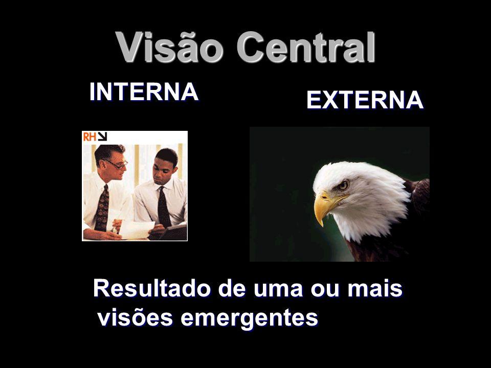 Visão Central INTERNA EXTERNA