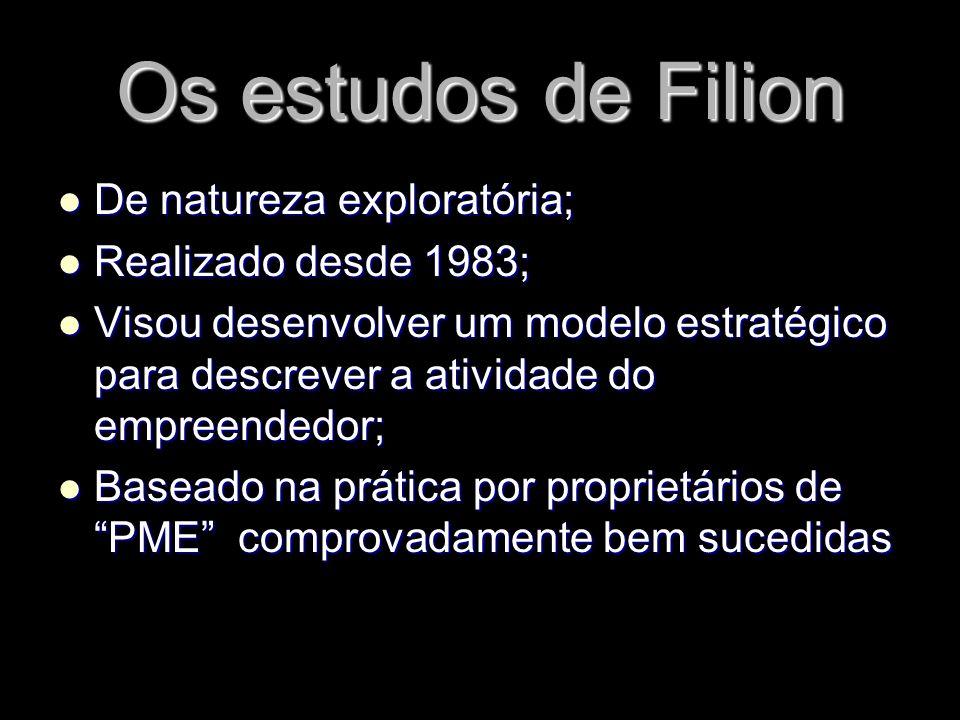 Os estudos de Filion De natureza exploratória; Realizado desde 1983;
