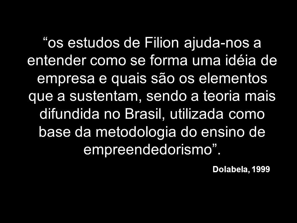 os estudos de Filion ajuda-nos a entender como se forma uma idéia de empresa e quais são os elementos que a sustentam, sendo a teoria mais difundida no Brasil, utilizada como base da metodologia do ensino de empreendedorismo .