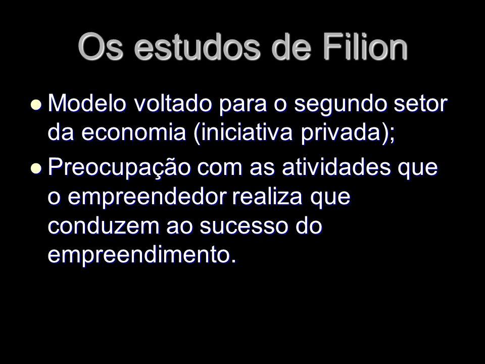 Os estudos de Filion Modelo voltado para o segundo setor da economia (iniciativa privada);