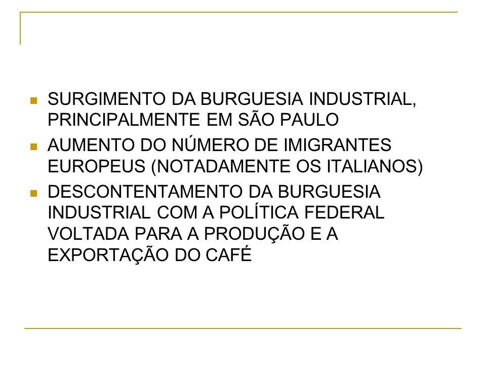 SURGIMENTO DA BURGUESIA INDUSTRIAL, PRINCIPALMENTE EM SÃO PAULO