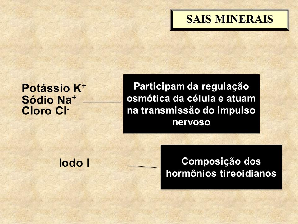Composição dos hormônios tireoidianos