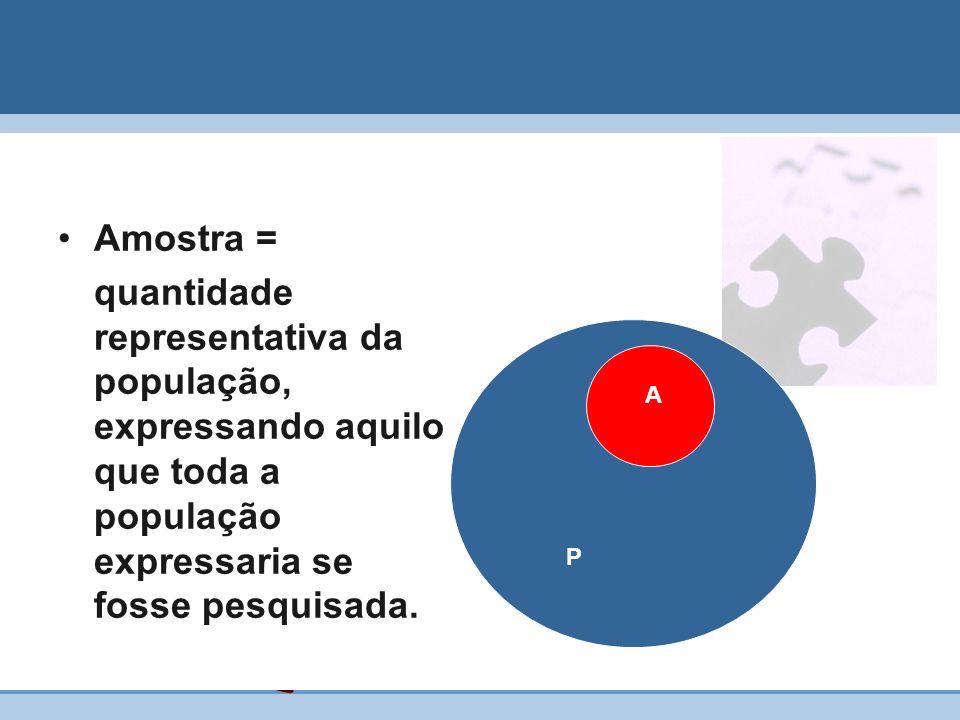 Amostra = quantidade representativa da população, expressando aquilo que toda a população expressaria se fosse pesquisada.