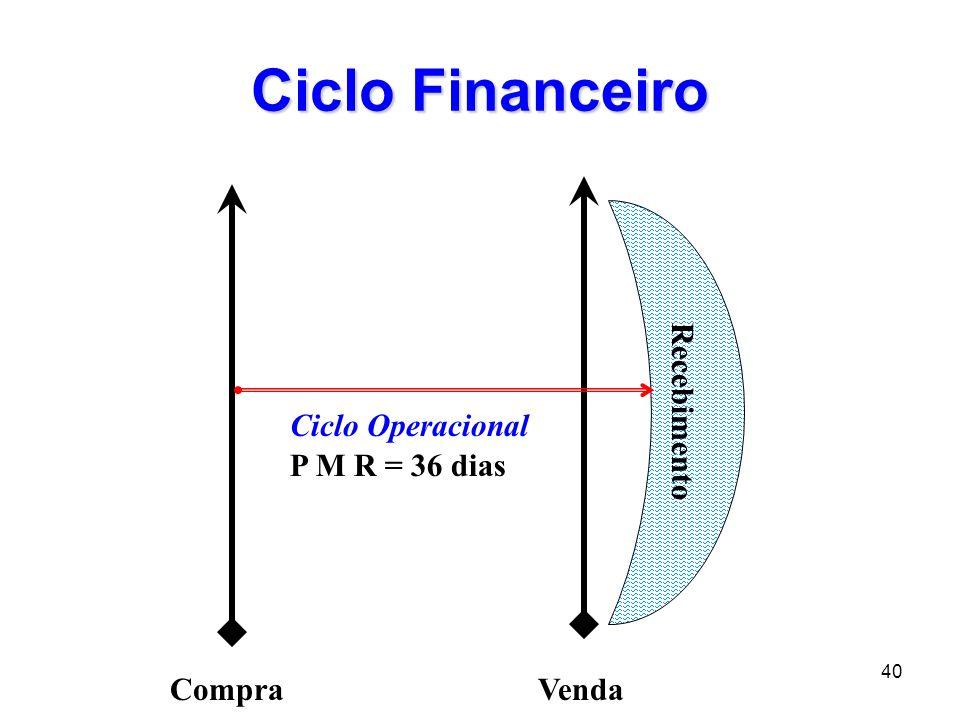 Ciclo Financeiro Recebimento Ciclo Operacional P M R = 36 dias Compra