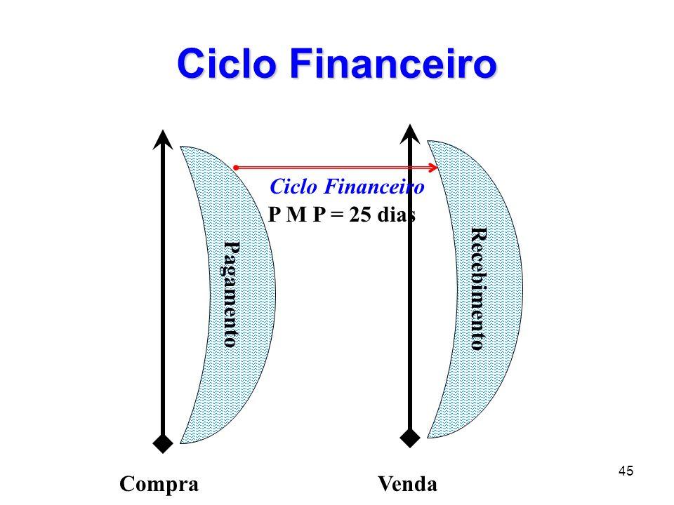 Ciclo Financeiro Recebimento Pagamento Ciclo Financeiro