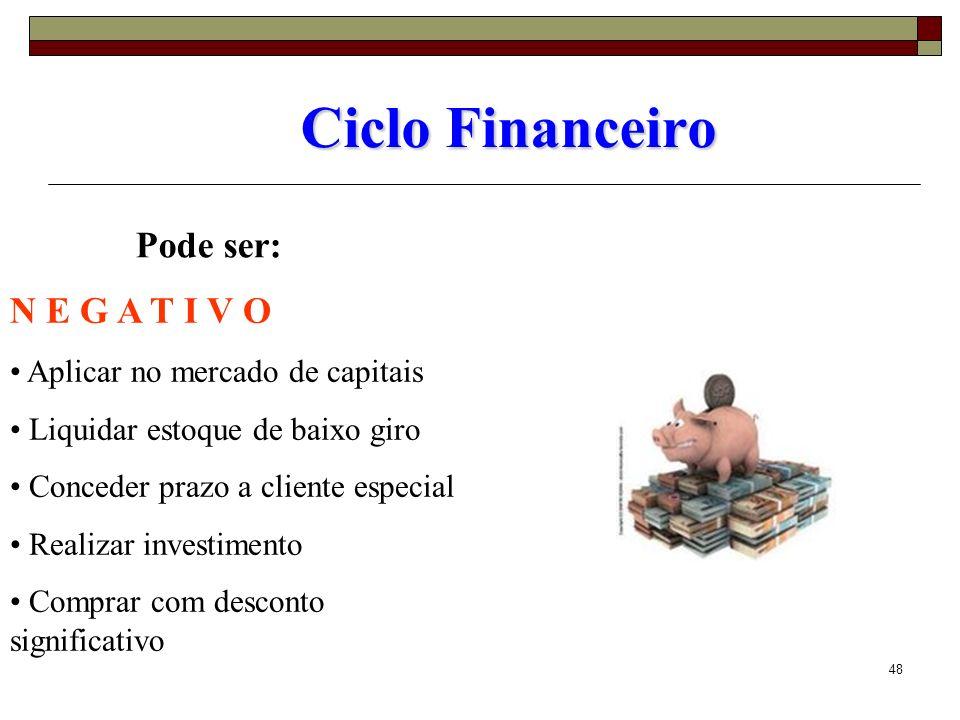 Ciclo Financeiro Pode ser: N E G A T I V O