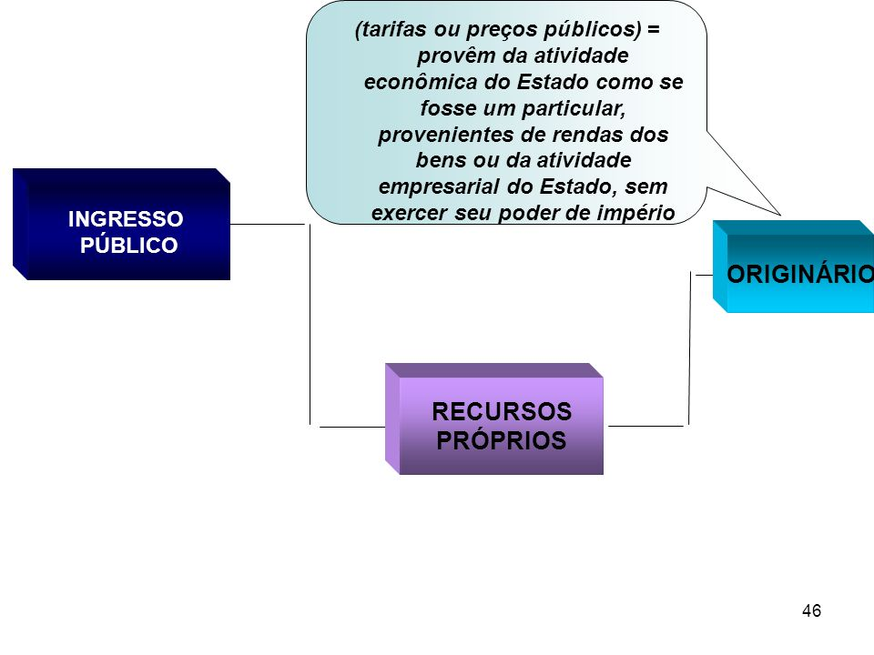 ORIGINÁRIO RECURSOS PRÓPRIOS