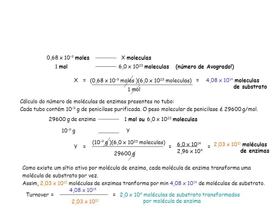 0,68 x 10-9 moles X moleculas. 1 mol. 6,0 x 1023 moleculas (número de Avogrado!) X. = (0,68 x 10-9 moles )(6,0 x 1023 moleculas)