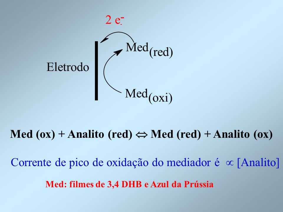 - Eletrodo. 2 e. - Med. (red) (oxi) Med (ox) + Analito (red)  Med (red) + Analito (ox)