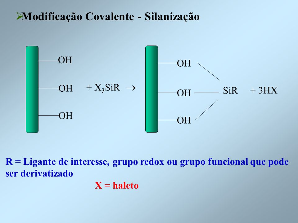 Modificação Covalente - Silanização