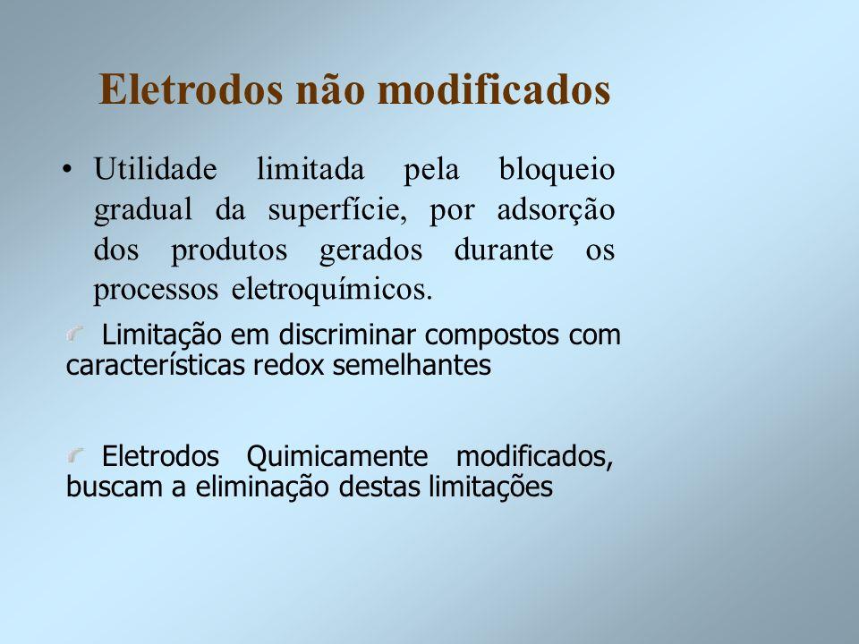 Eletrodos não modificados