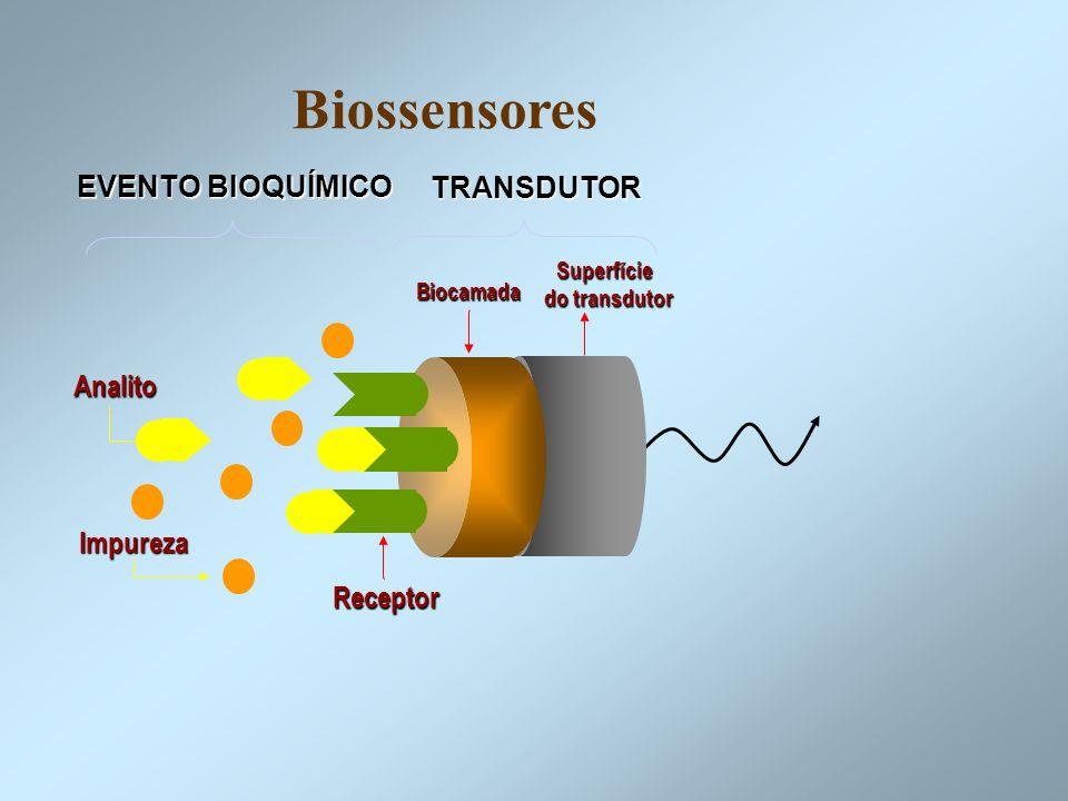 Biossensores EVENTO BIOQUÍMICO TRANSDUTOR Analito Impureza Receptor