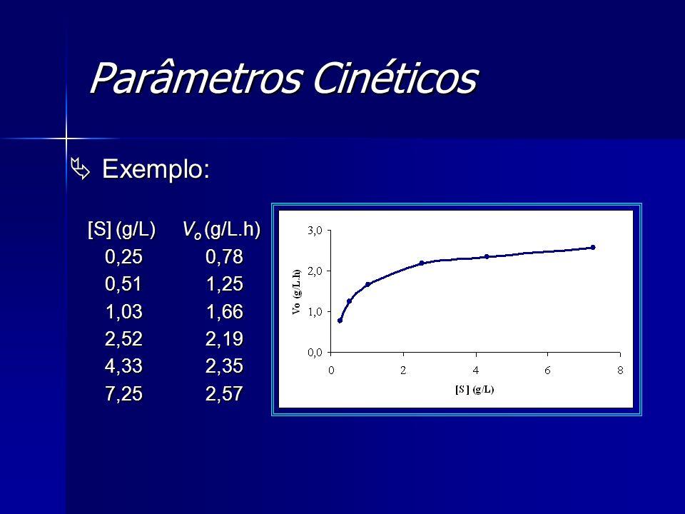 Parâmetros Cinéticos Exemplo: 0,25 0,78 0,51 1,25 1,03 1,66 2,52 2,19