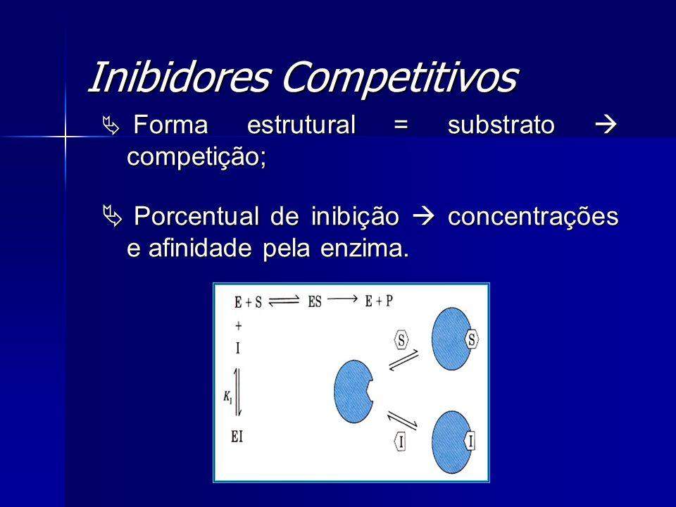 Inibidores Competitivos