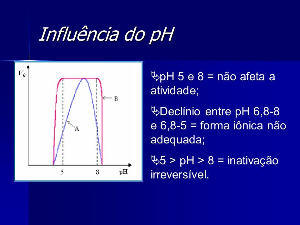 Influência do pH pH 5 e 8 = não afeta a atividade;