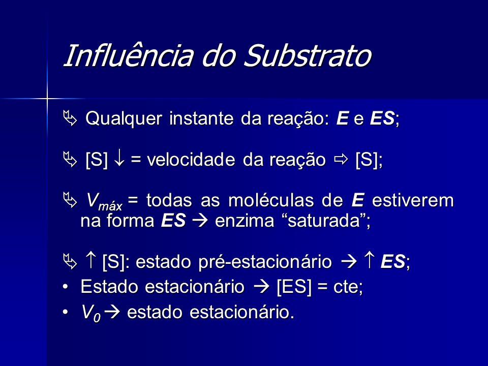 Influência do Substrato