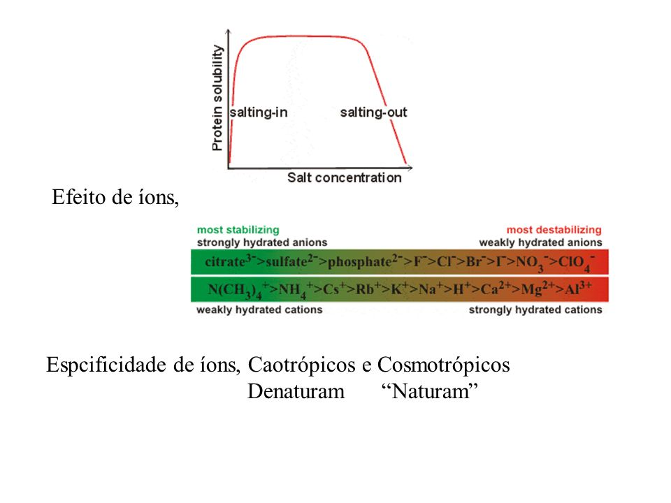 Efeito de íons, Espcificidade de íons, Caotrópicos e Cosmotrópicos Denaturam Naturam