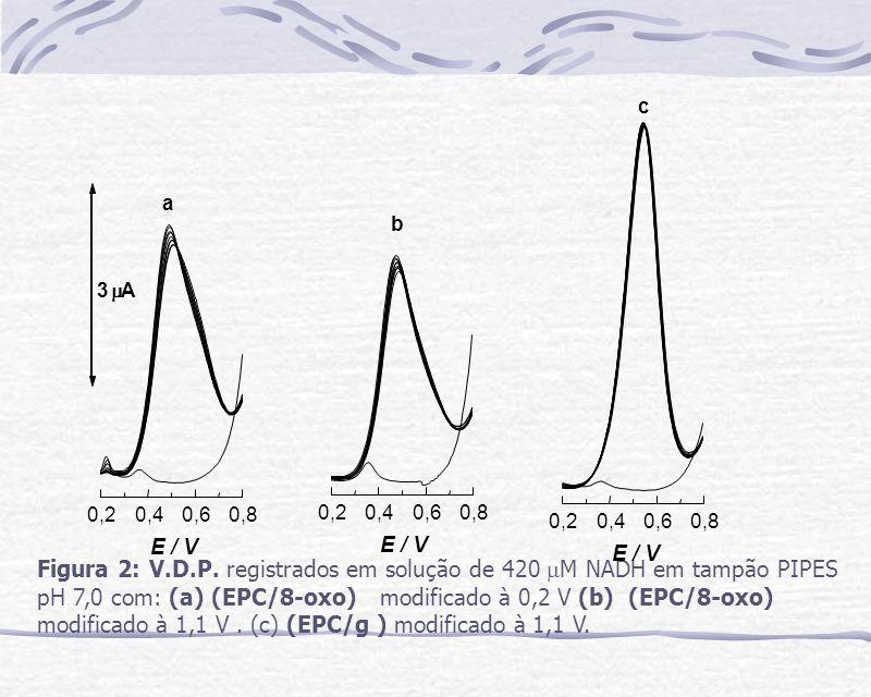 c 0,2. 0,4. 0,6. 0,8. E / V. 0,8. 0,2. 0,4. 0,6. E / V. a. 3. m. A. 0,8. E / V. 0,2.
