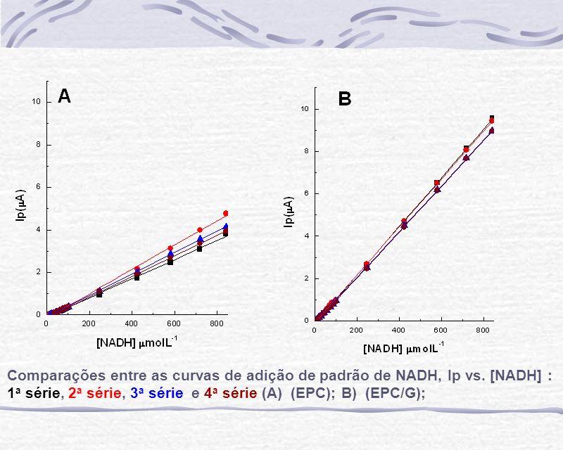Comparações entre as curvas de adição de padrão de NADH, Ip vs