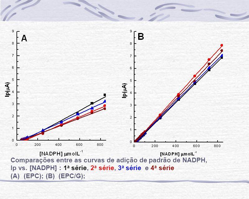 Comparações entre as curvas de adição de padrão de NADPH, Ip vs