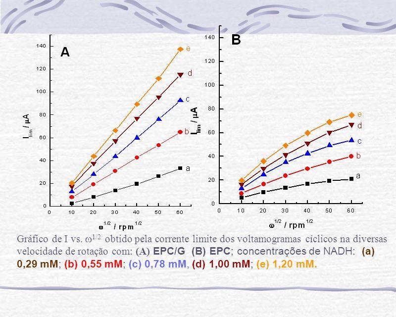Gráfico de I vs.