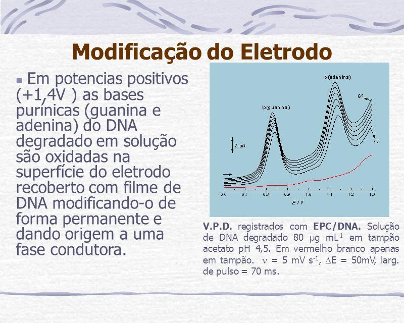 Modificação do Eletrodo