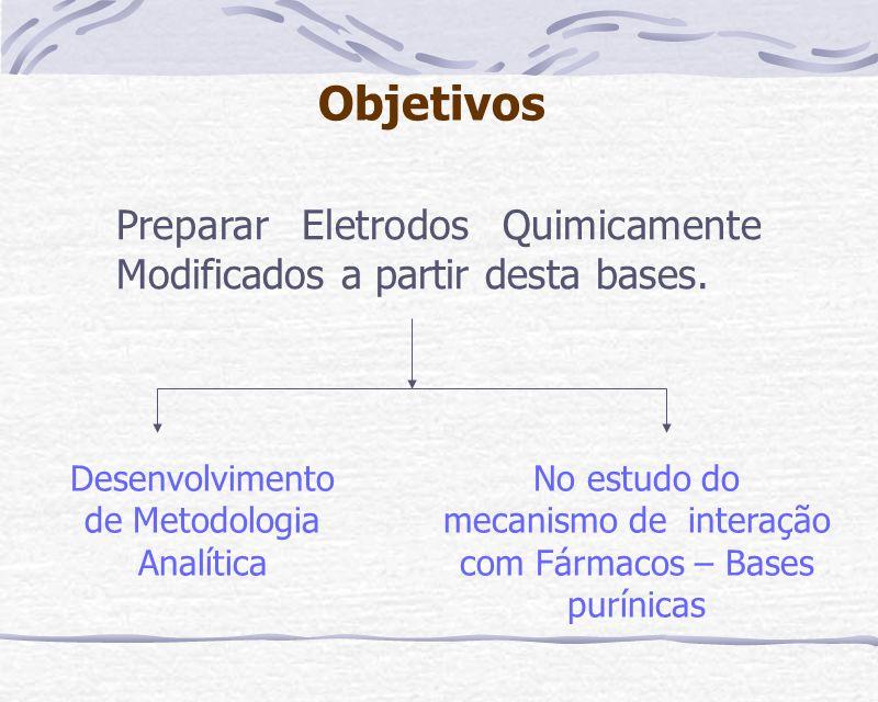 Objetivos Preparar Eletrodos Quimicamente Modificados a partir desta bases. Desenvolvimento de Metodologia Analítica.