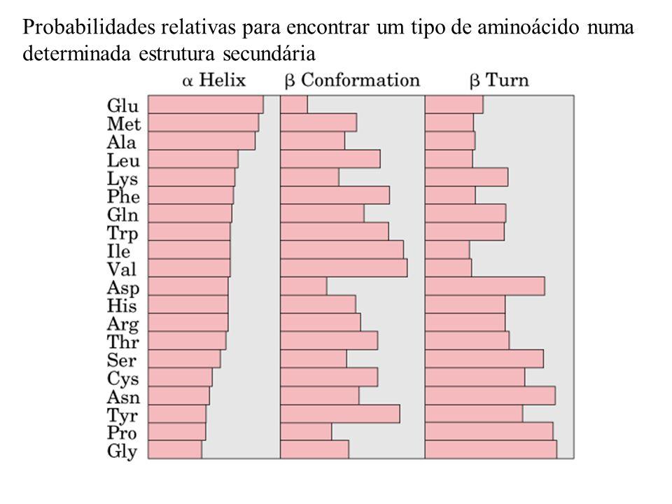 Probabilidades relativas para encontrar um tipo de aminoácido numa