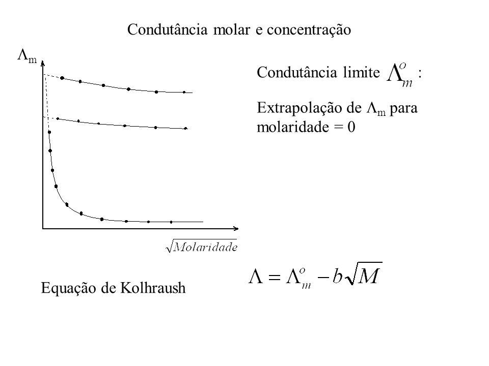 Condutância molar e concentração