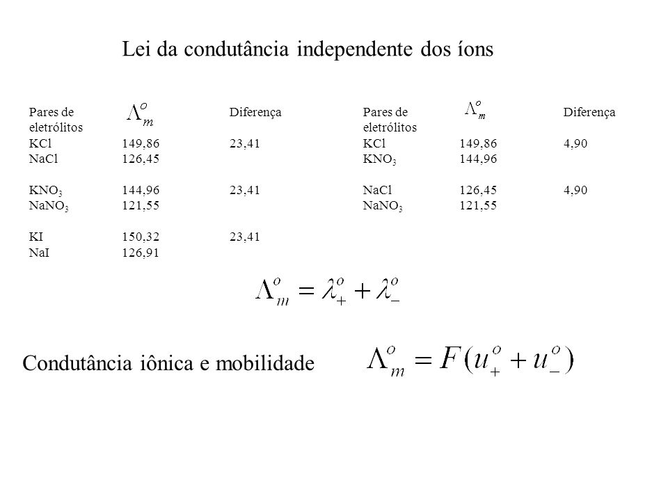 Lei da condutância independente dos íons