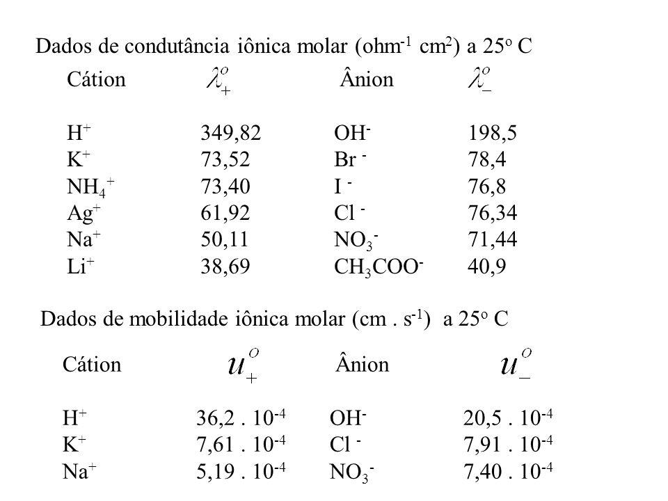 Dados de condutância iônica molar (ohm-1 cm2) a 25o C