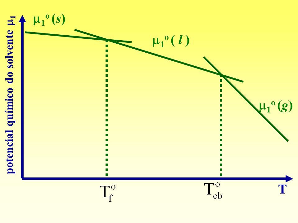 1o (s) T potencial químico do solvente 1 1o ( l ) 1o (g)