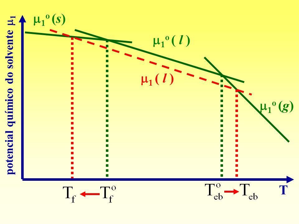 1o (s) T potencial químico do solvente 1 1o ( l ) 1 ( l ) 1o (g)