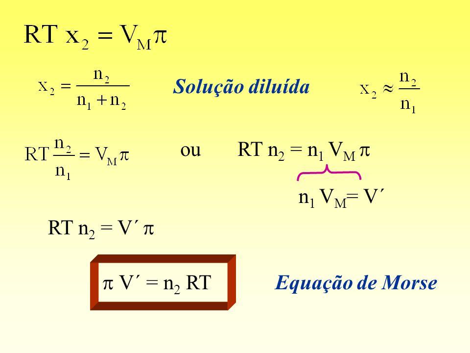Solução diluída ou RT n2 = n1 VM p n1 VM= V´ RT n2 = V´ p p V´ = n2 RT Equação de Morse