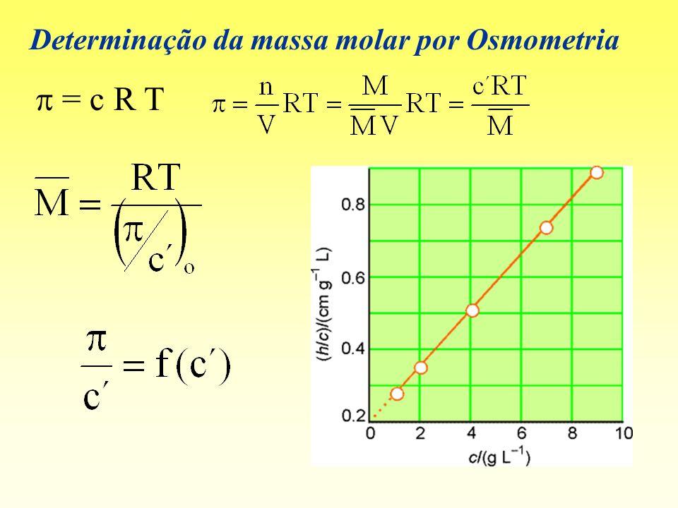 Determinação da massa molar por Osmometria