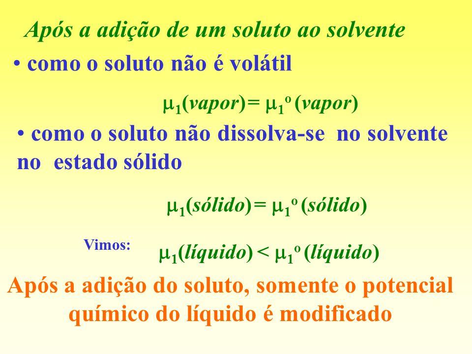 Após a adição de um soluto ao solvente como o soluto não é volátil