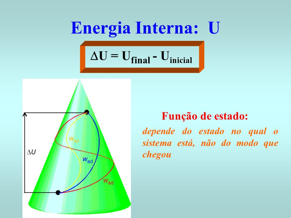 Energia Interna: U DU = Ufinal - Uinicial Função de estado: