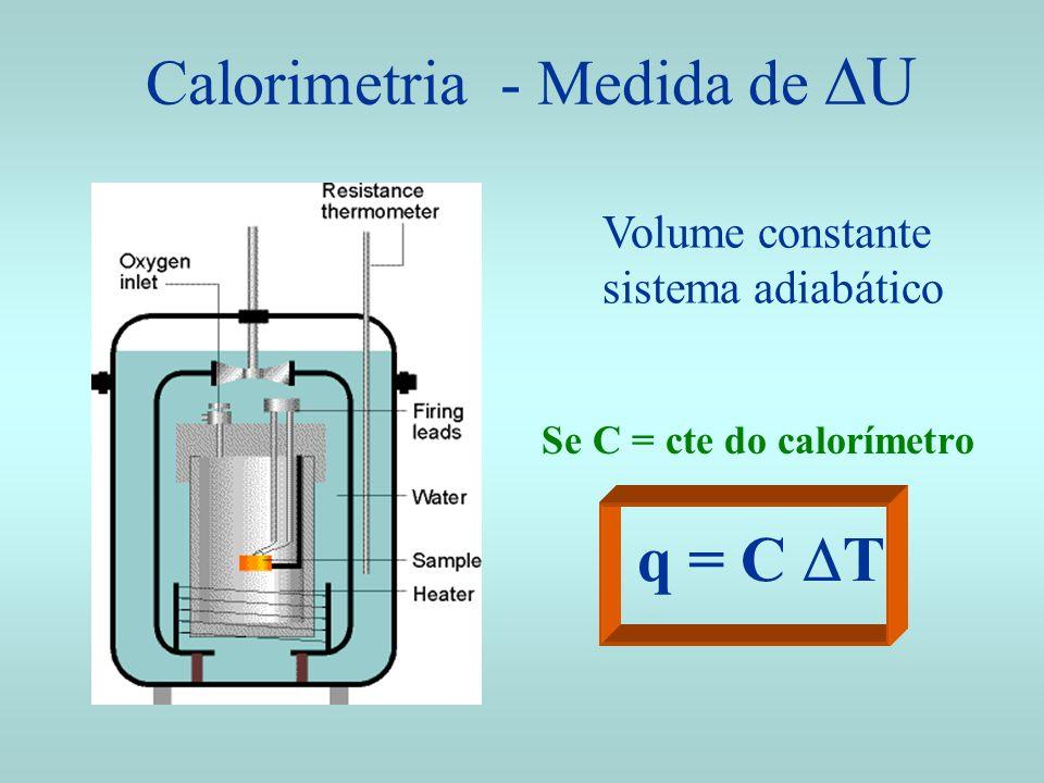 Calorimetria - Medida de DU