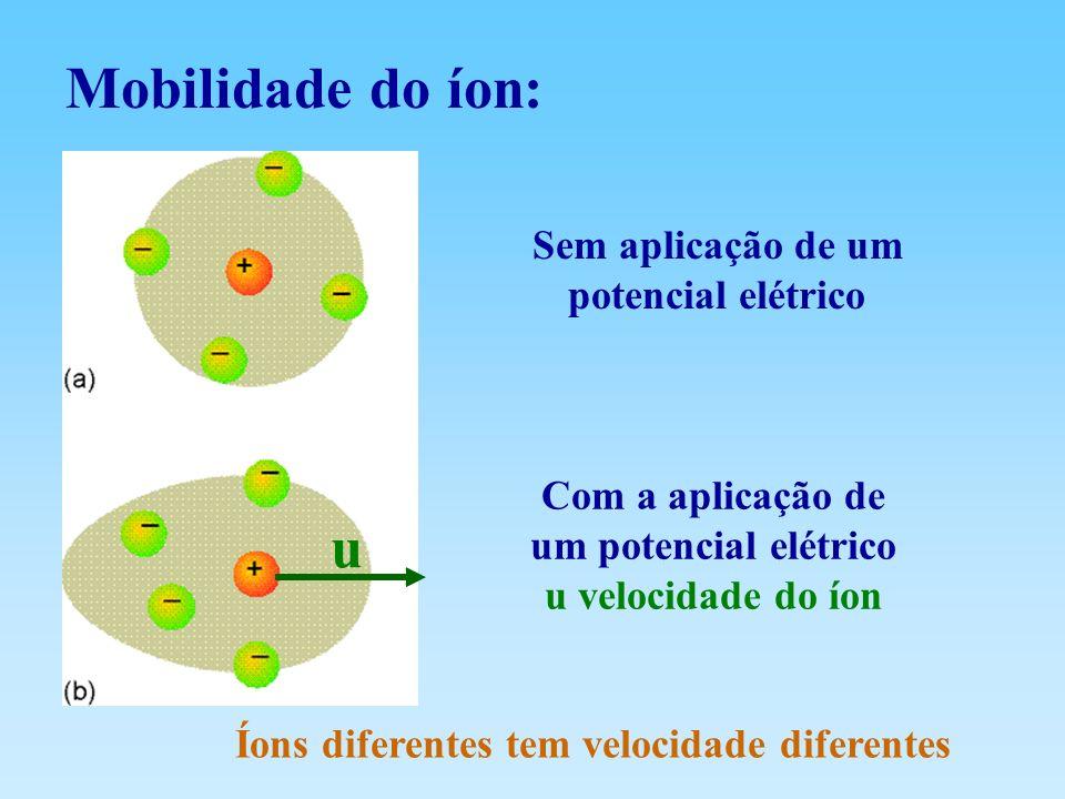 Mobilidade do íon: u Sem aplicação de um potencial elétrico