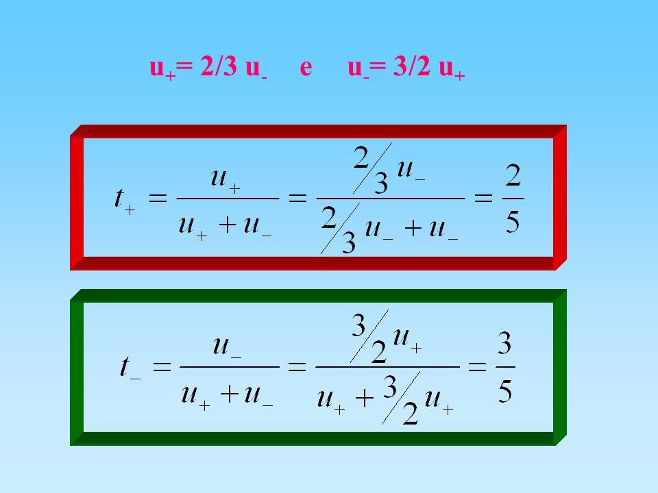 u+= 2/3 u- e u-= 3/2 u+