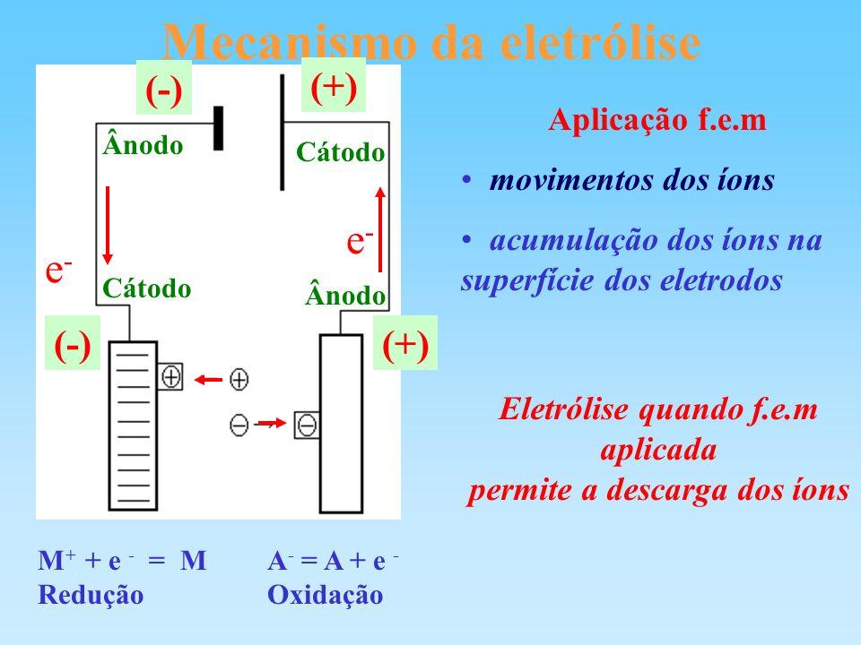 Mecanismo da eletrólise