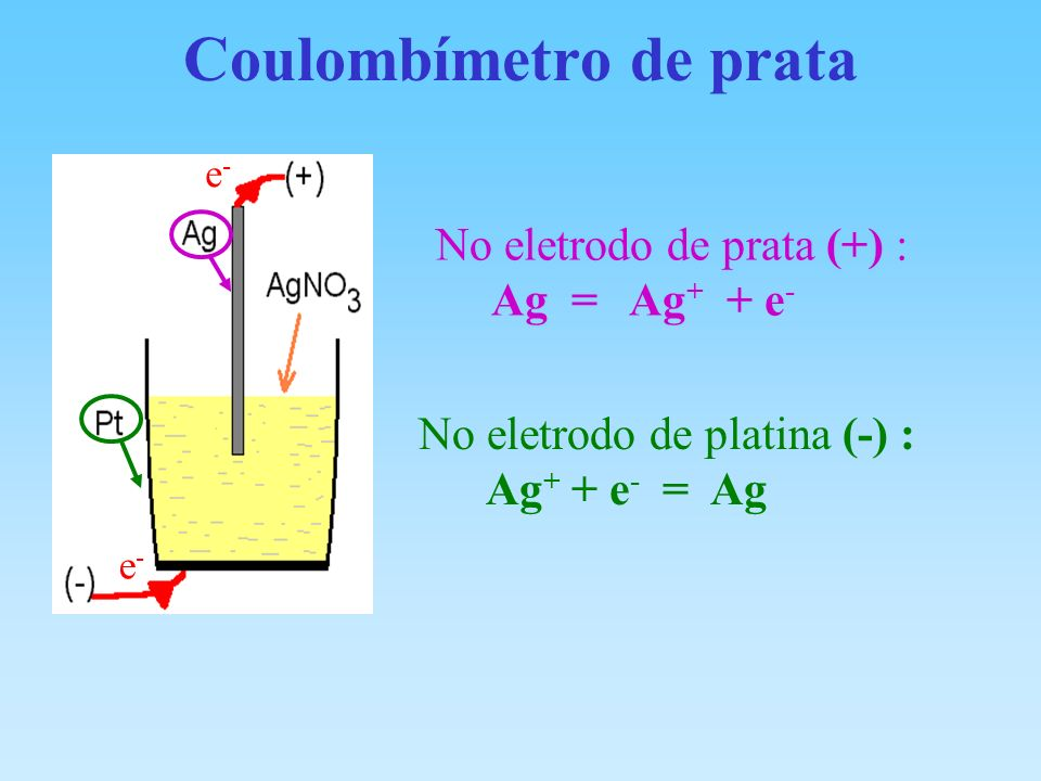 Coulombímetro de prata