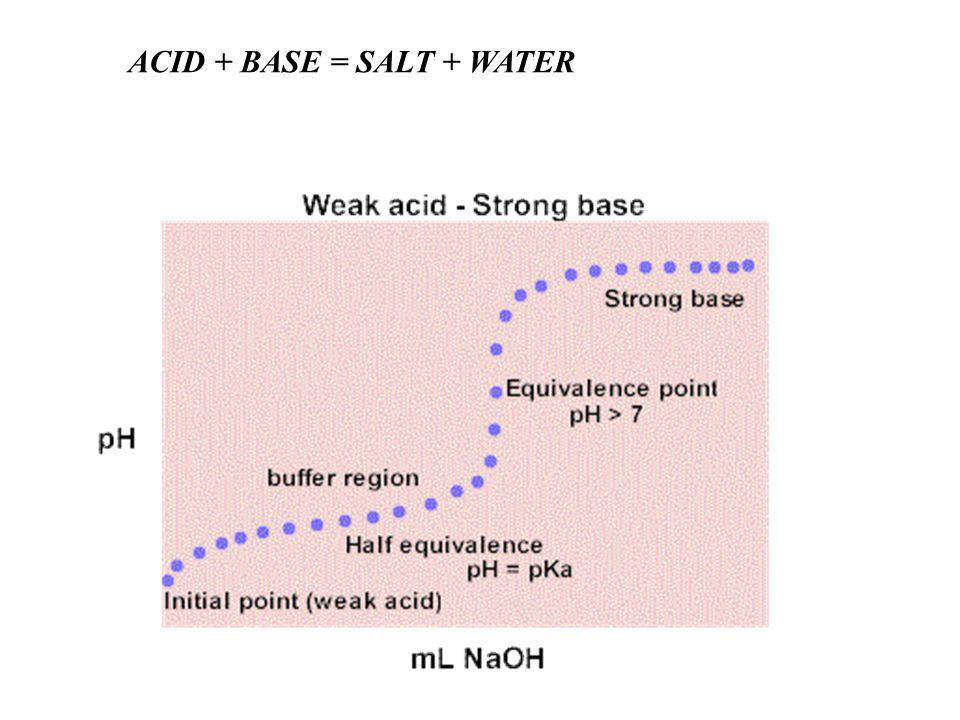 ACID + BASE = SALT + WATER
