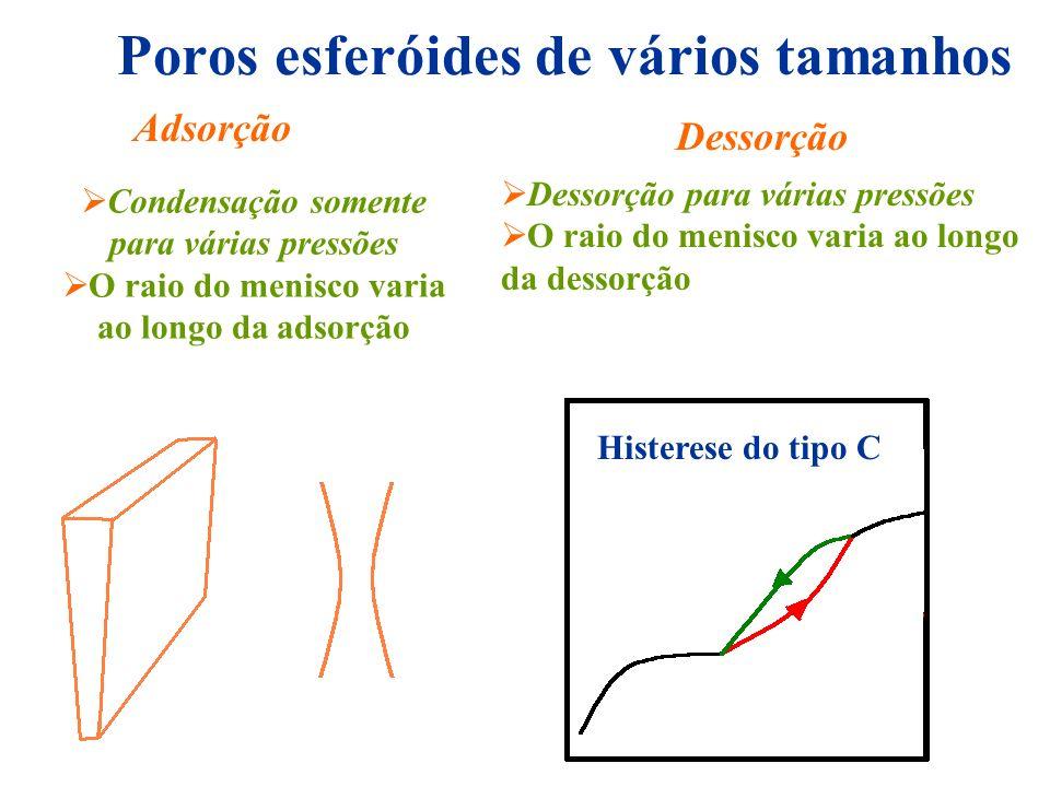 Poros esferóides de vários tamanhos