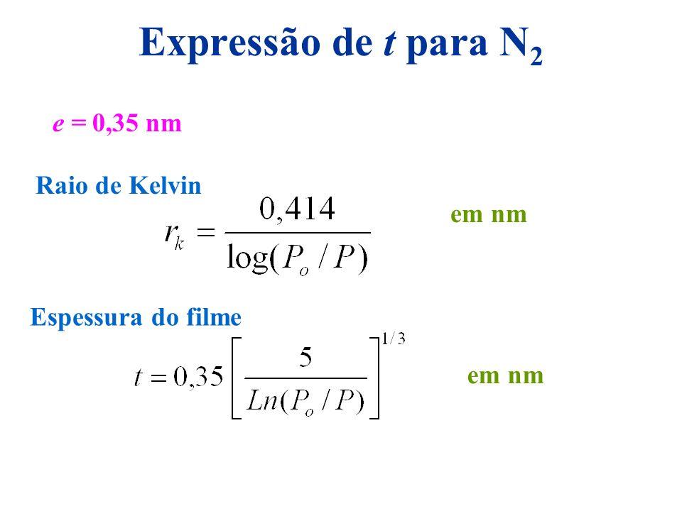 Expressão de t para N2 e = 0,35 nm Raio de Kelvin em nm