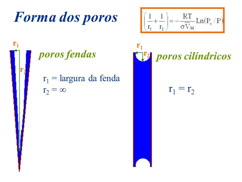 Forma dos poros poros fendas poros cilíndricos r1 = r2