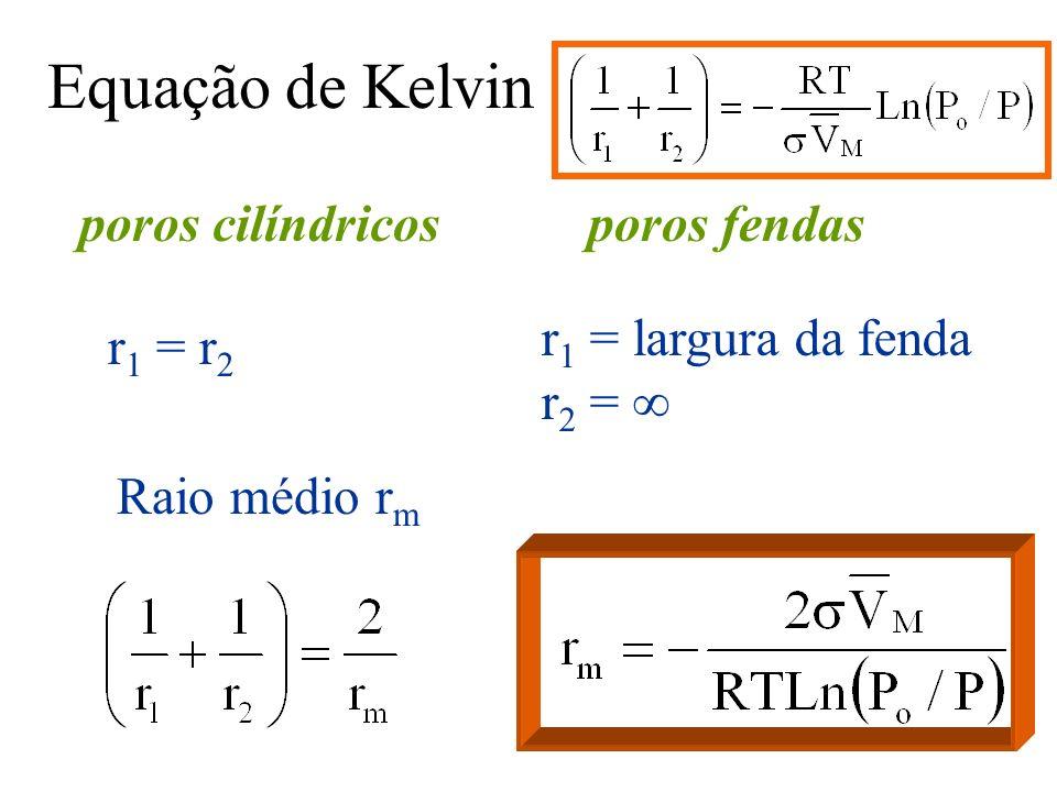 Equação de Kelvin poros cilíndricos poros fendas r1 = largura da fenda