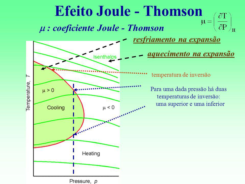 Efeito Joule - Thomson m : coeficiente Joule - Thomson