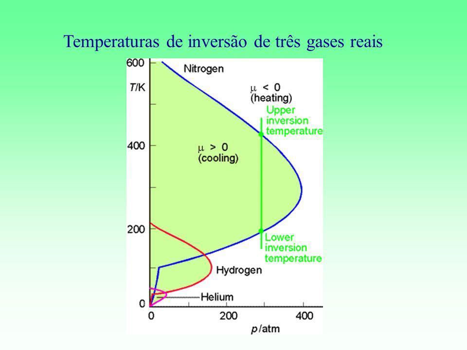 Temperaturas de inversão de três gases reais