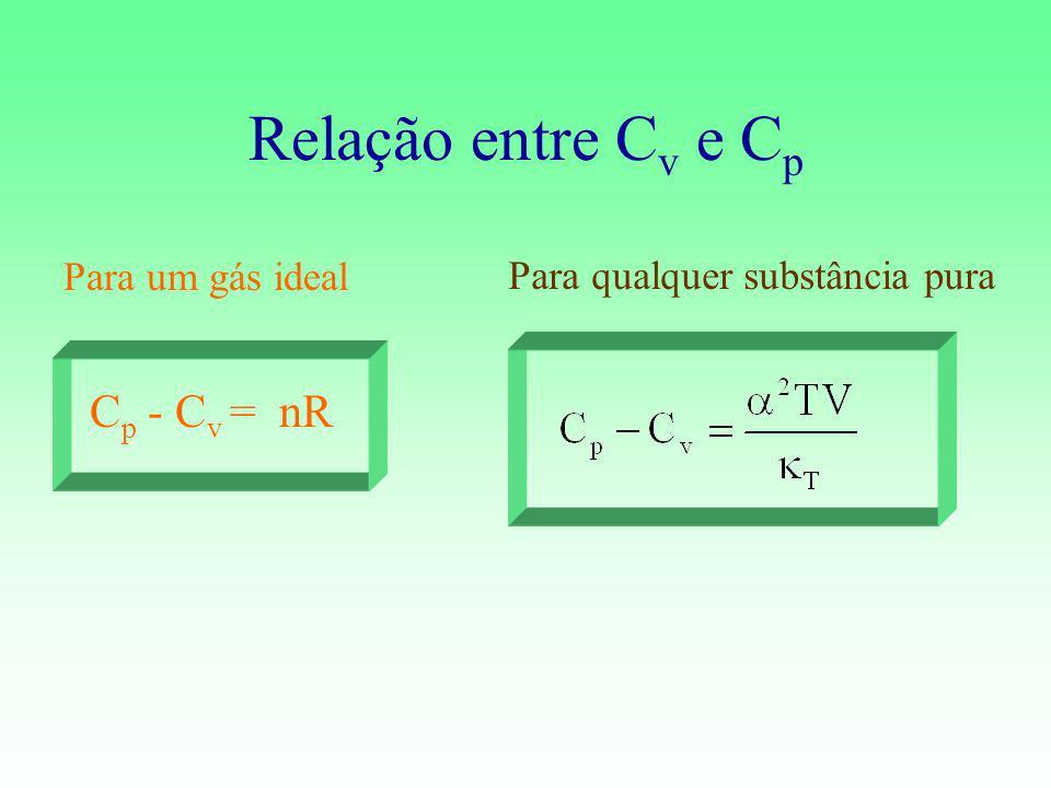 Relação entre Cv e Cp Cp - Cv = nR Para um gás ideal